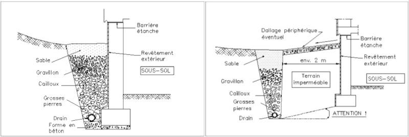 Avis drainage p riph rique cunette hourdis ite soubassement 15 messages - Drain maison terrain argileux ...