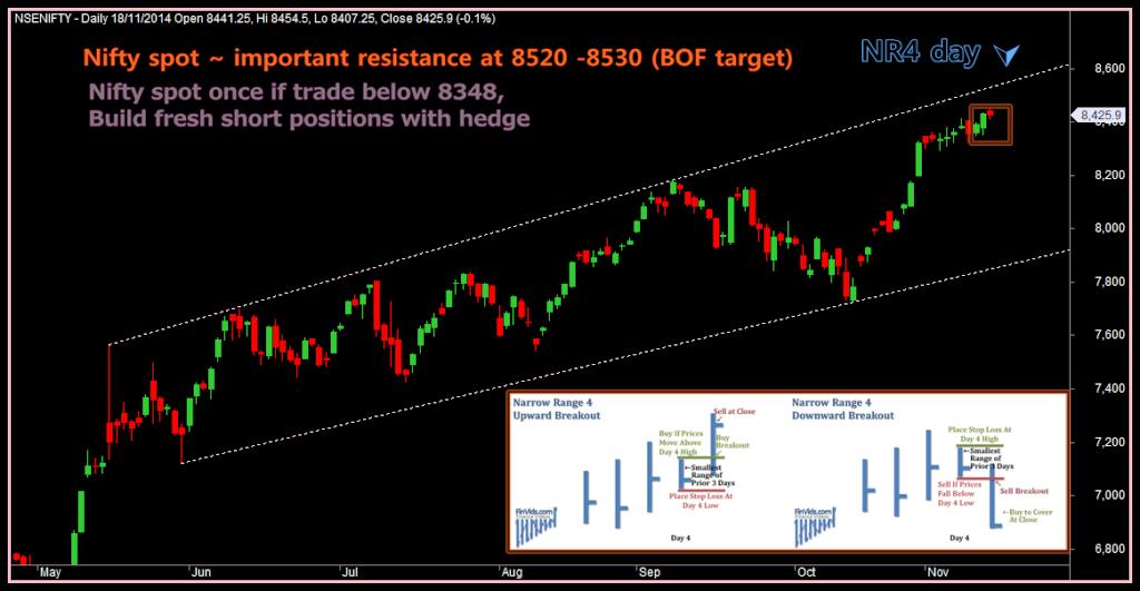 Day trading strategies traderji