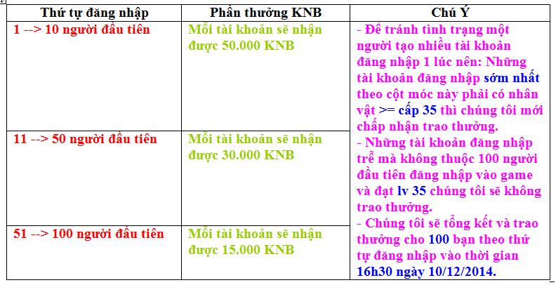 9h 10/12/2014-Open Vantienvinhcuu. sytes. net -wedgame tặng KNB hằng ngày duy nhất VN